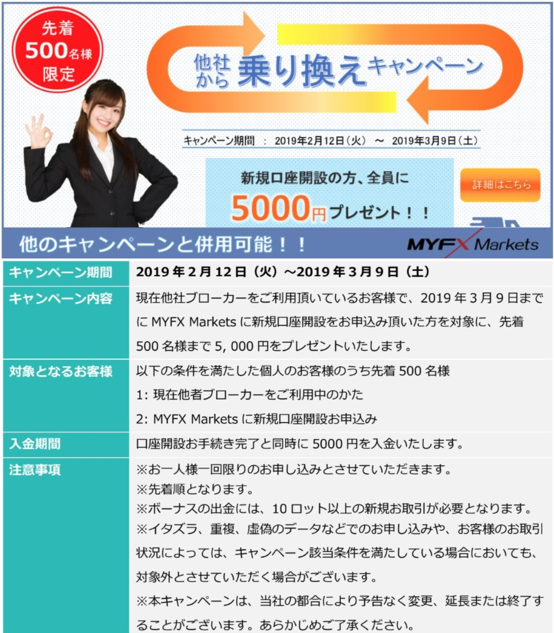 マイエフエックスマーケット 100%ボーナスと5000円キャンペーン