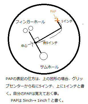 PAPの表記