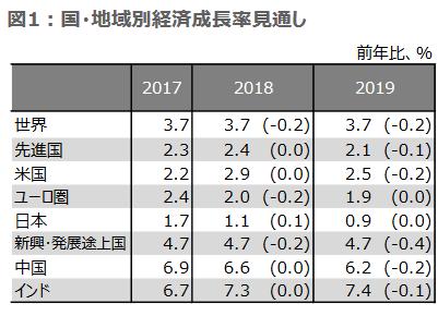 20181227IMF2019年経済成長見通し
