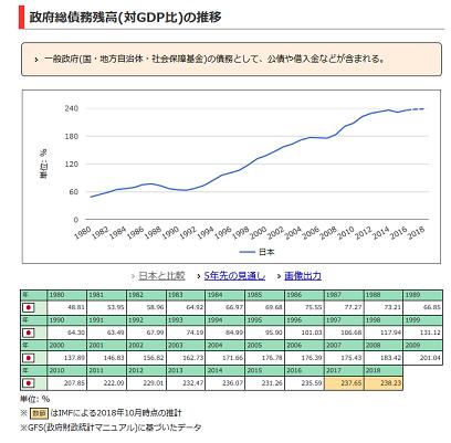 20181231日本の政府債務残高の対GDP推移