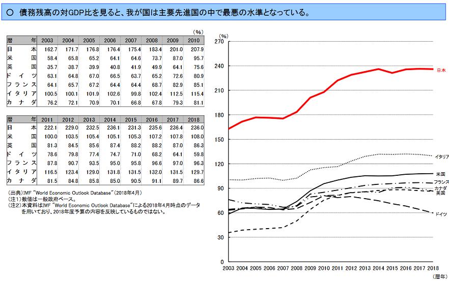 20181231債務残高国際比較