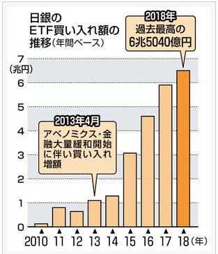 20181231日銀のETF買い入れ額の推移