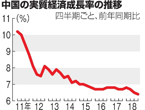 20190122中国の実質経済成長率の推移朝日新聞