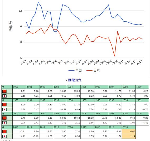 20190122中国と日本のGDP成長率推移