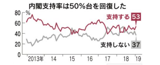 20190128内閣支持率53日経