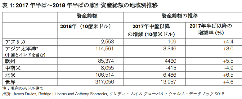 20190128家計資産総額の地域別推移2017年半ば-2018年半ば