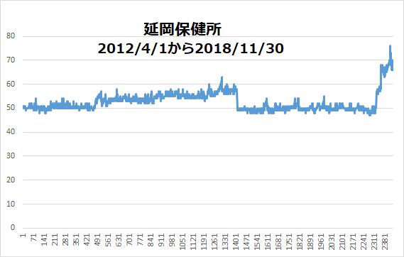 環境省の環境放射線データべースから1日値