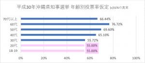 平成30年沖縄県知事選挙 年齢別投票率仮定(正)