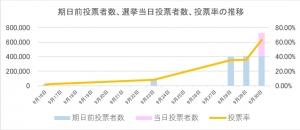期日前投票者数、選挙当日投票者数、投票率の推移