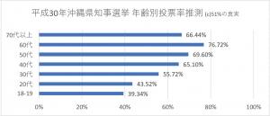 平成30年沖縄県知事選挙 年齢別投票率予測(正)