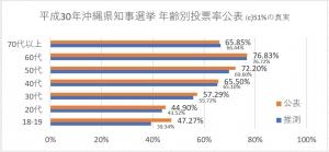 平成30年沖縄県知事選挙 年齢別投票率公表