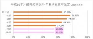 平成30年沖縄県知事選挙 年齢別投票率仮定(公表より)