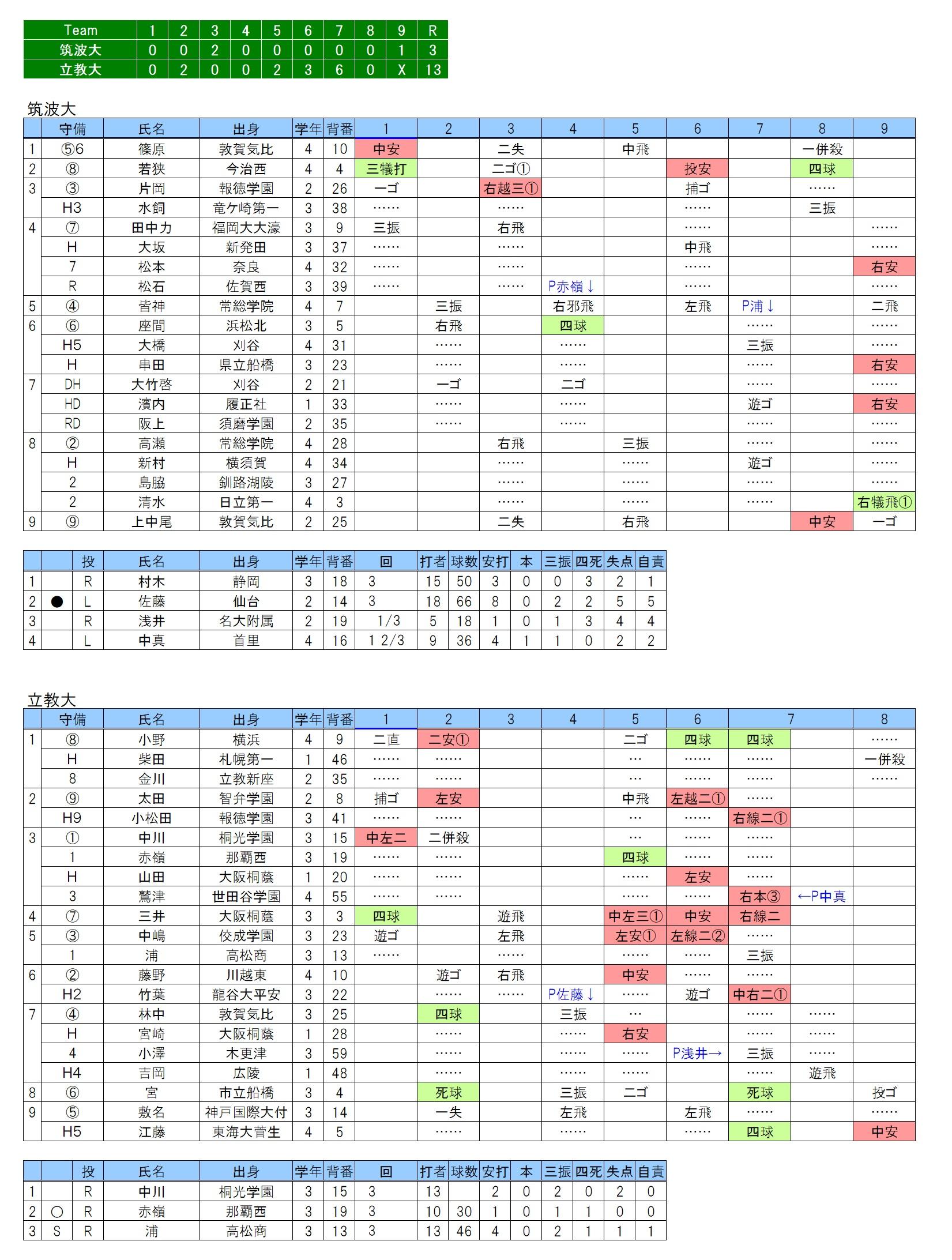 20190223筑波大×立教大 日刊スコア