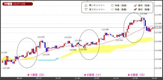 ハイレバFXトレードチャート(18.11.06)