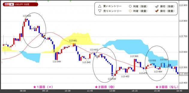 ハイレバFXトレードチャート(18.12.03)