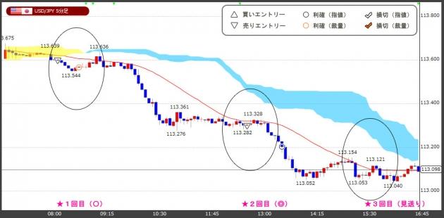 ハイレバFXトレードチャート(18.12.04)