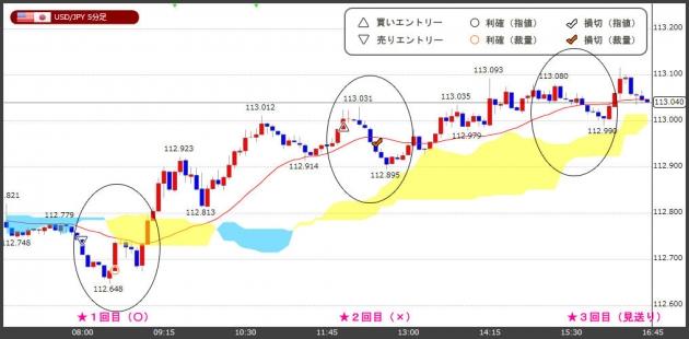 ハイレバFXトレードチャート(18.12.05)