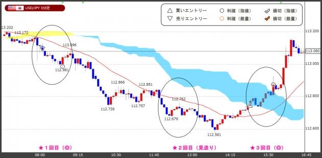 ハイレバFXトレードチャート(18.12.06)