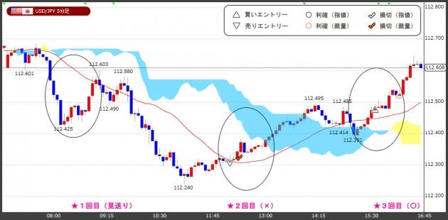 ハイレバFXトレードチャート(18.12.10)