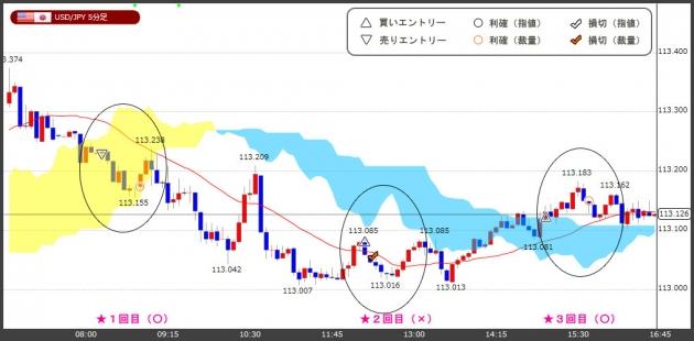 ハイレバFXトレードチャート(18.12.11)