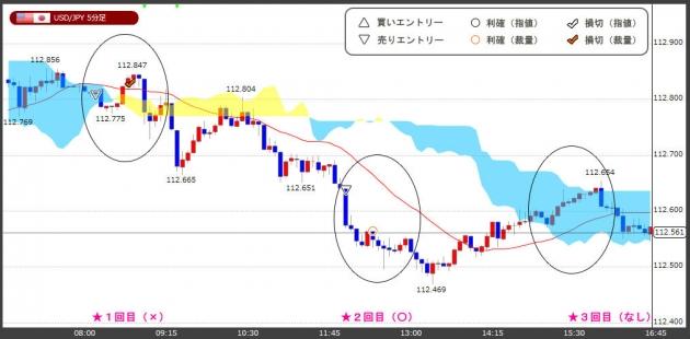 ハイレバFXトレードチャート(18.12.18)