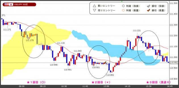 ハイレバFXトレードチャート(18.12.27)