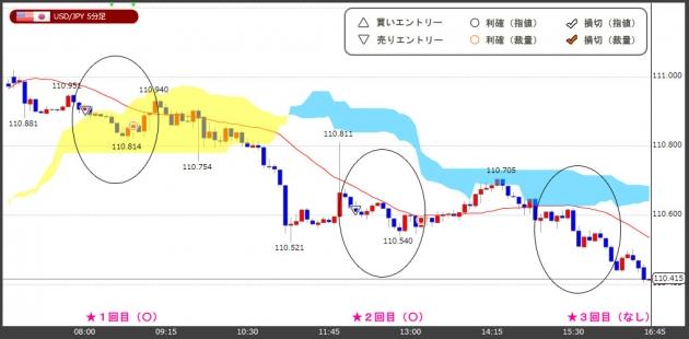 ハイレバFXトレードチャート(18.12.28)