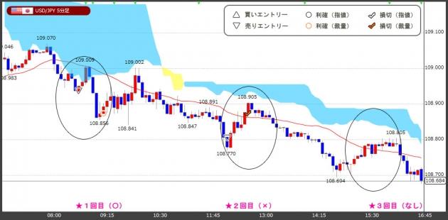 ハイレバFXトレードチャート(19.01.31)