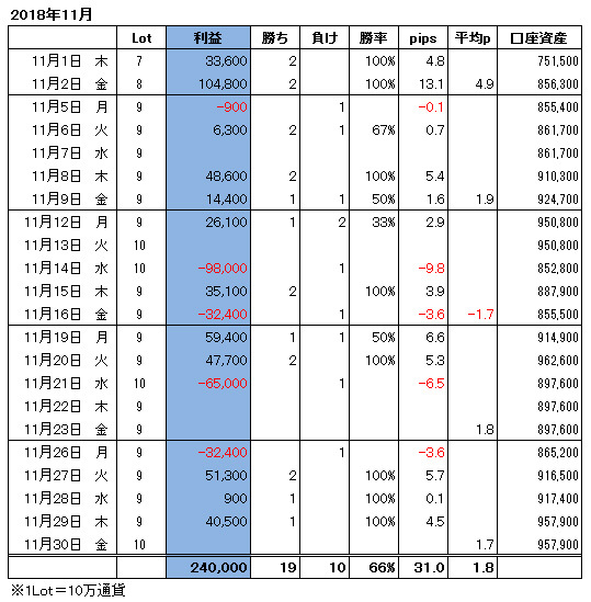 ハイレバFXトレード月間収支(18.11)