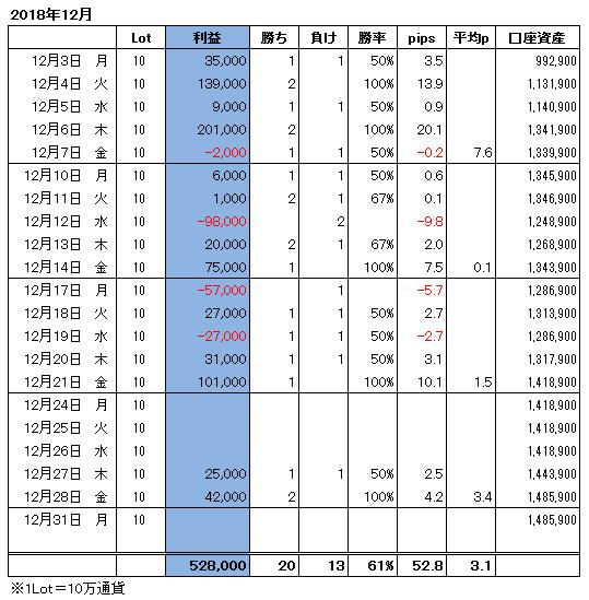 ハイレバFXトレード月間収支(18.12)