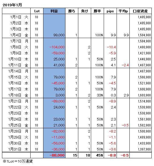 ハイレバFXトレード月間収支(19.01)