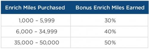 マレーシア航空のエンリッチはマイルを購入すると50%のボーナスマイル1