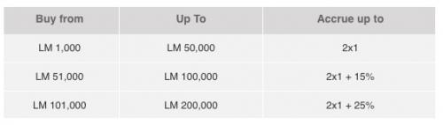 アビアンカ航空 LifeMilesでマイル購入で125%ボーナスマイル1