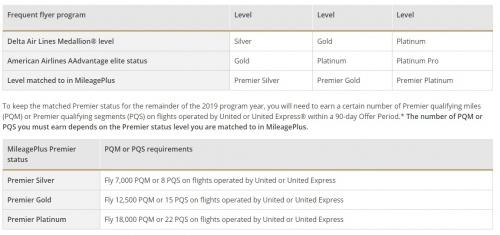 ユナイテッド航空のマイレージプラスプレミアステータスマッチチャレンジ2019