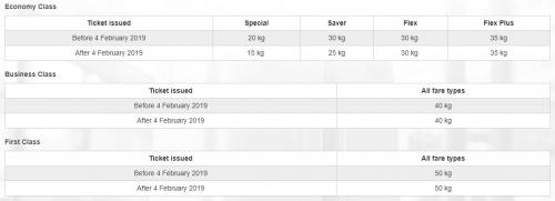 エミレーツ航空でエコノミークラス荷物許容量の変更 2019年2月4日以降に発行された航空券