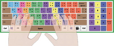 put on hand in basic keyboard
