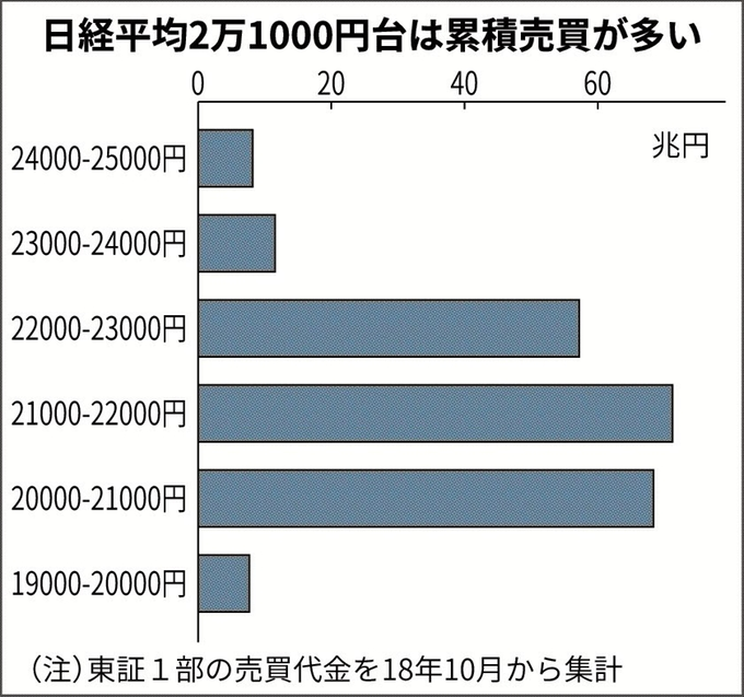 20190213日経累積売買