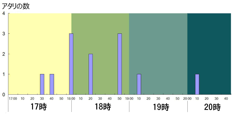 タチウオ 時間グラフ 2018-11-28