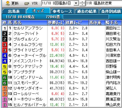 18福島放送賞オッズ