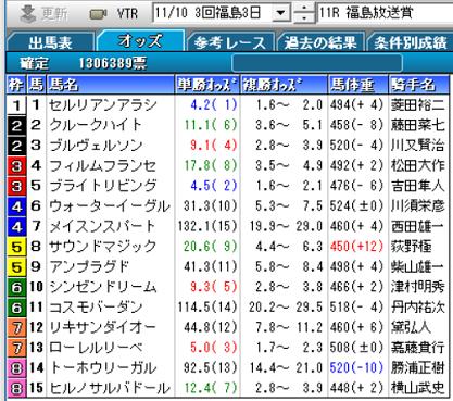 18福島放送賞確定オッズ