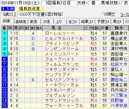 18福島放送賞結果