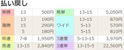 18福島放送賞払戻