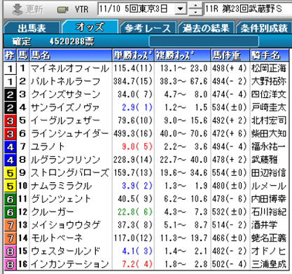 18武蔵野S確定オッズ