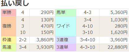 18武蔵野S払戻