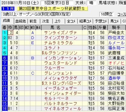 18武蔵野S結果