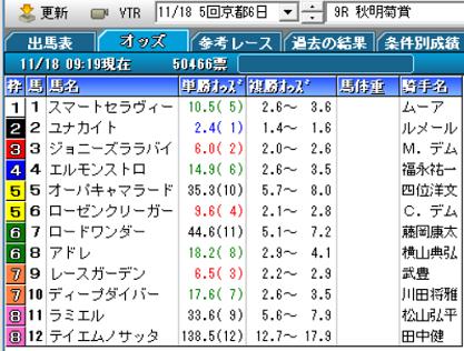 18秋明菊賞オッズ