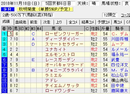 18秋明菊賞結果