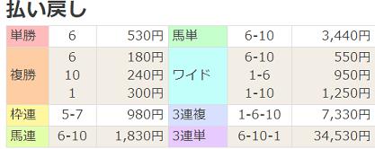 18秋明菊賞払戻
