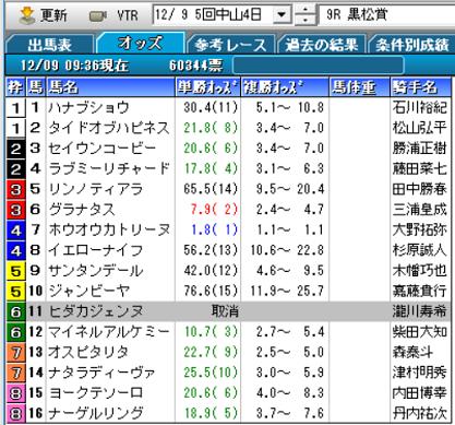 18黒松賞オッズ