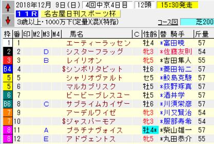 18名古屋日刊スポーツ杯